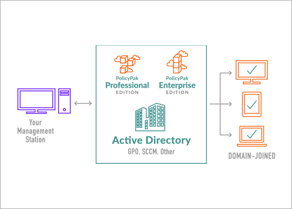 domain joined with active directory